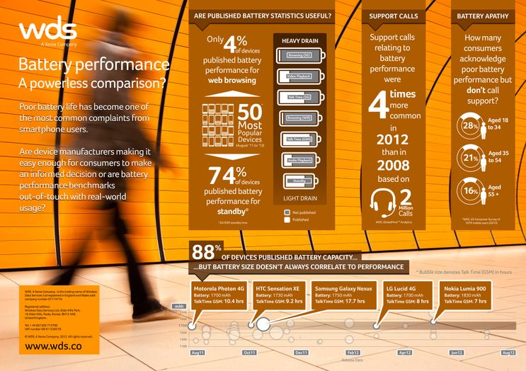Infographic: Battery performance: A powerless Comparison?