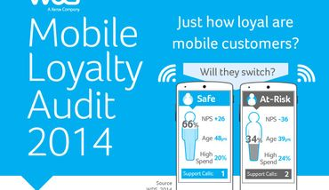 Infographic: Mobile Loyalty Audit Results, Year 2