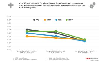 Buck Consultants Survey Finds Health Costs Continue to Increase, but at a Slower Pace