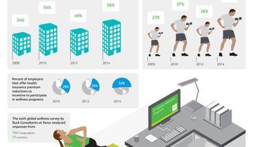 Infographic: Employers Worldwide Step Up Investments in Workers' Wellness