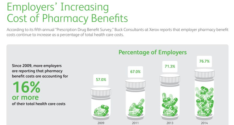 Infographic: Employers' Increasing Cost of Pharmacy Benefits