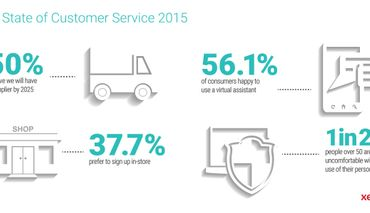 Xerox Explores the State of Customer Service