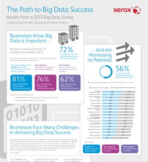 Infographic-Xerox-Study-Businesses-Embracing-Big-Data-300x328