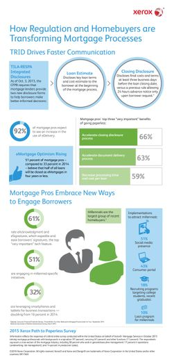 Infographic: Millennials, Regulation Impact eMortgages says Xerox Survey