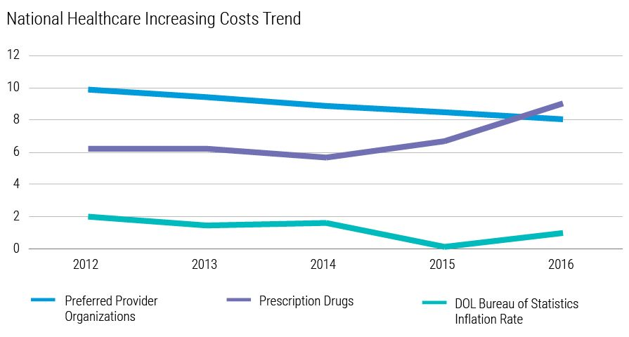National Healthcare Increasing Costs Trend