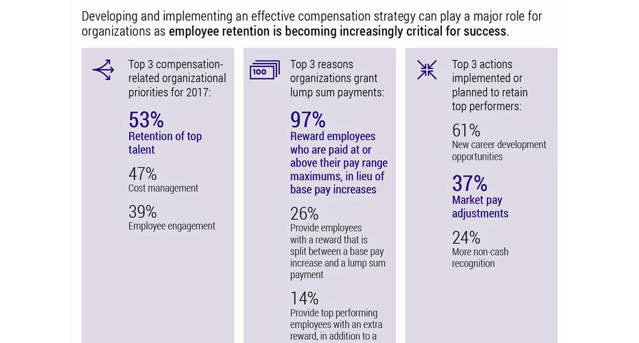 Infographic: Xerox Services Survey Finds Retention Top 2017 Priority