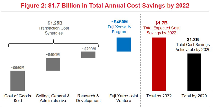 $1.7 Billion in Total Annual Cost Savings by 2022