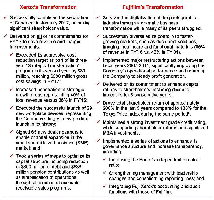Recent Transformations at Xerox and Fujifilm